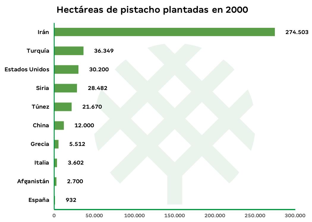 hectáreas de pistacho en el mundo