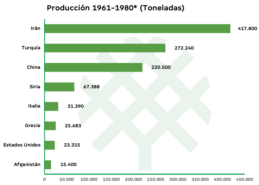 producción de pistacho por países
